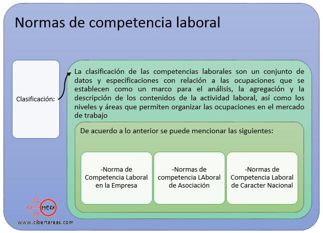 clasificacion-de-las-normas-de-competencia-laboral