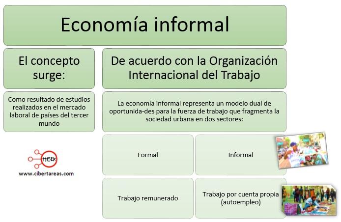 economia-informal-mapa-conceptual