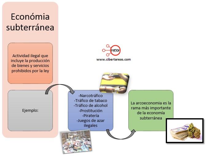 economica-subterranea-mapa-conceptual