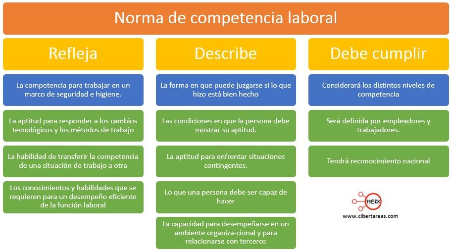 norma-de-competencia-laboral-mapa-conceptual
