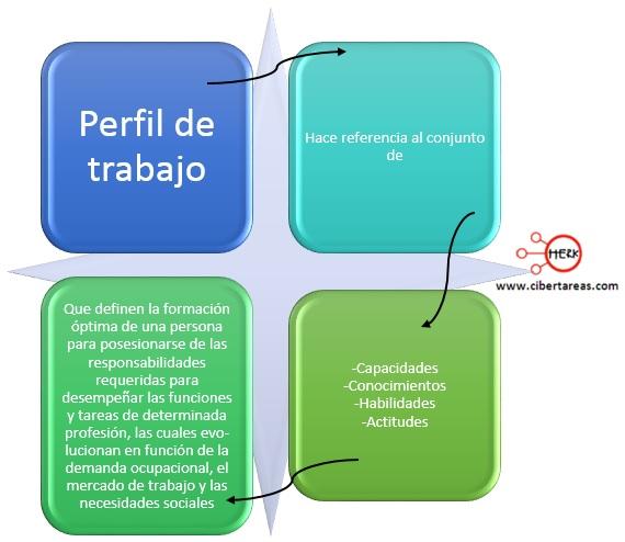 perfil-de-trabajo-mapa-conceptual