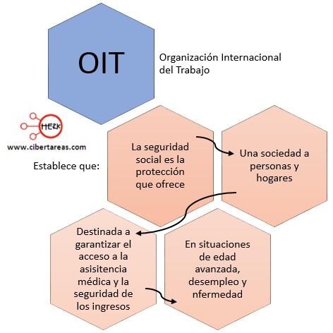 que-establece-la-organizacion-internacional-del-trabajo-oit