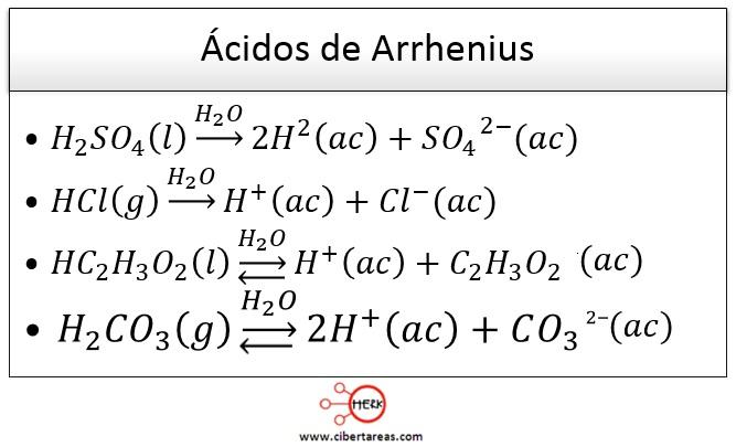 Teoría de Arrhenius – Temas selectos de química 2 | CiberTareas