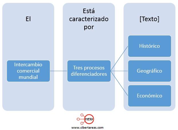 caracteristicas del intercambio comercial mundia