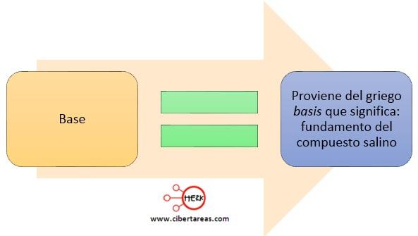 Características de ácidos y bases – Temas Selectos de Química 2 ...