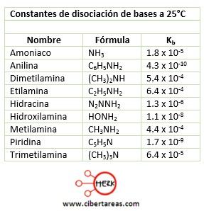 Constante de ionización – Temas Selectos de Química 2 10