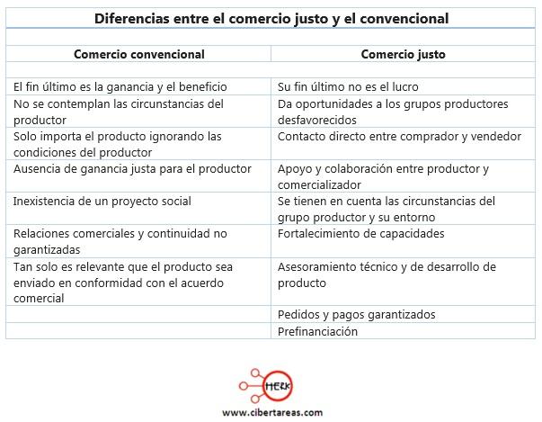 diferencias entre el comercio justo y el convencional