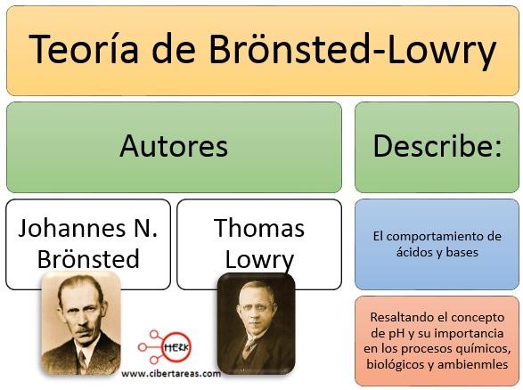 Teoría de Brönsted-Lowry – Temas Selectos de Química 2 | CiberTareas
