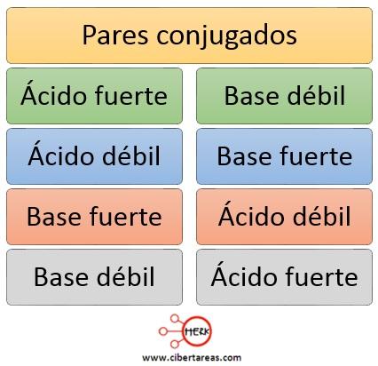 Fuerza de los ácidos y de las bases – Temas Selectos de Química 2 8
