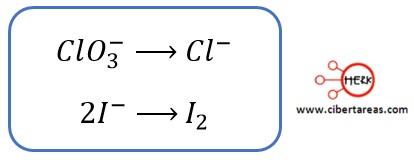 Aplicación del método de ion-electrón cuando la reacción se desarrolla en disolución acida – Temas Selectos de Química 2 1