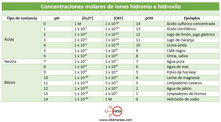 concentraciones molares de iones hidronio e hidroxilo