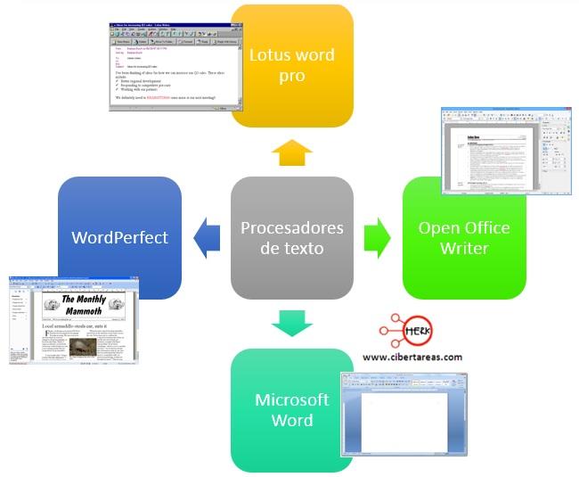 ejemplo-de-los-procesadores-de-texto.jpg
