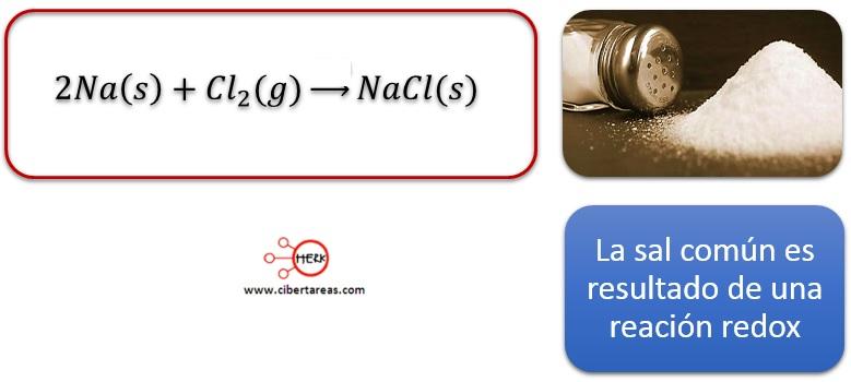 Reacciones de oxidación-reducción y su realización en el ambiente ...