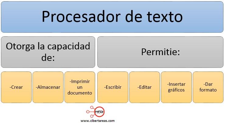 que-es-un-procesador-de-textos.jpg