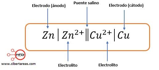Diagramas de celda – Temas Selectos de Química 2 0