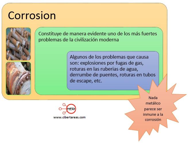 Corrosión – Temas Selectos de Química 2 0