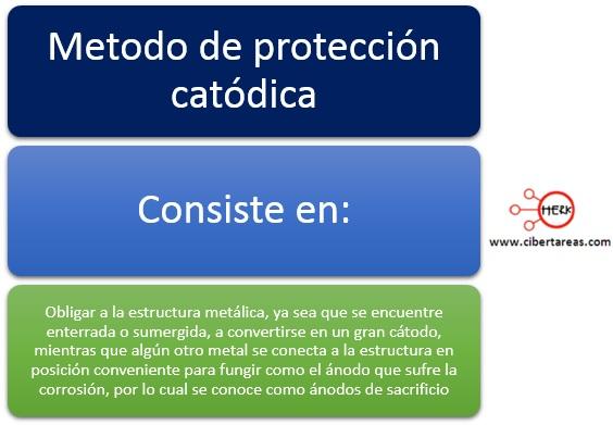 Protección catódica – Temas Selectos de Química 2 0