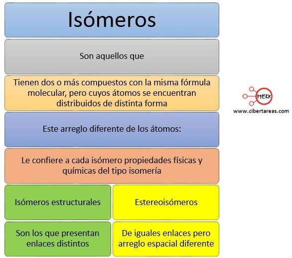 Isomería – Temas Selectos de Química 2 0