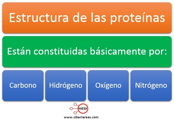 Estructura de las proteínas – Temas Selectos de Química 2 0