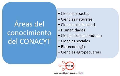 La investigación en México – Metodología de la Investigación 1