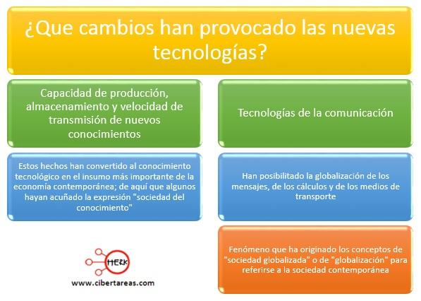 Las revoluciones científico-tecnológicas – Metodología de la Investigación 0