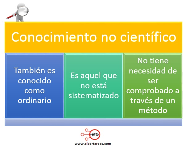 Conocimiento científico y no científico – Metodología de la Investigación 2