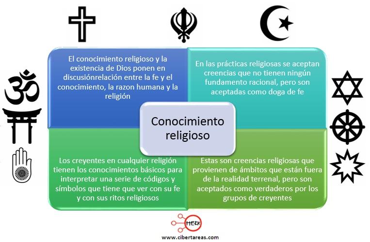 Conocimiento filosófico y religioso – Metodología de la Investigación 1