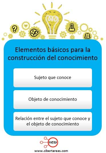 Elementos básicos para la construcción del conocimiento – Metodología de la investigación 0