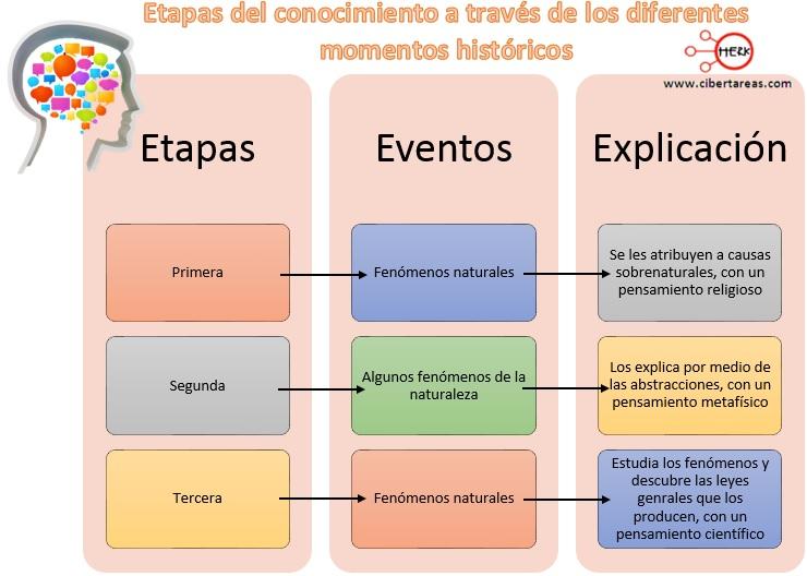 Tipos de conocimiento – Metodología de la Investigación 0