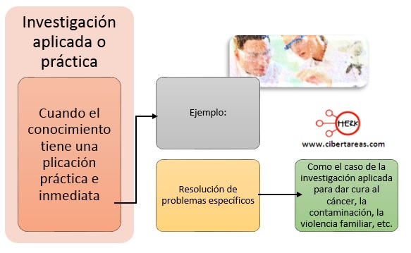 Investigación aplicada o práctica – Metodología de la Investigación 0