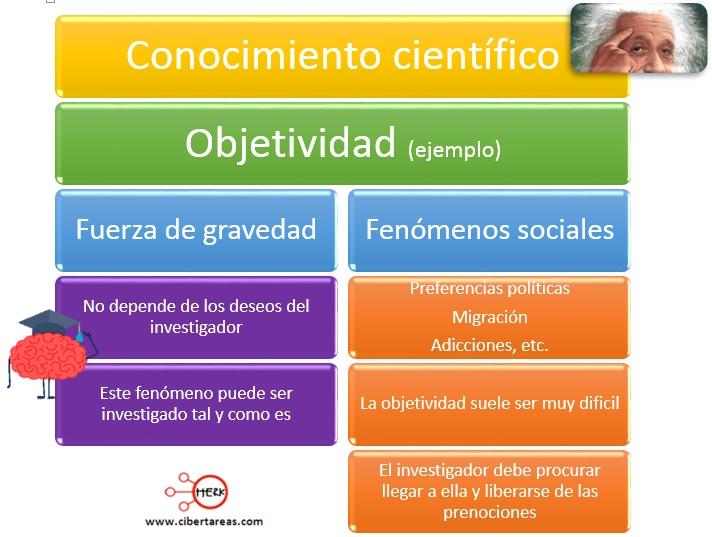 Conocimiento científico y no científico – Metodología de la Investigación 1