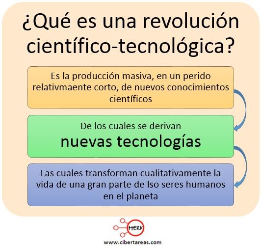 Las revoluciones científico-tecnológicas – Metodología de la Investigación 1