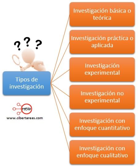 Tipos de investigación – Metodología de la Investigación 0