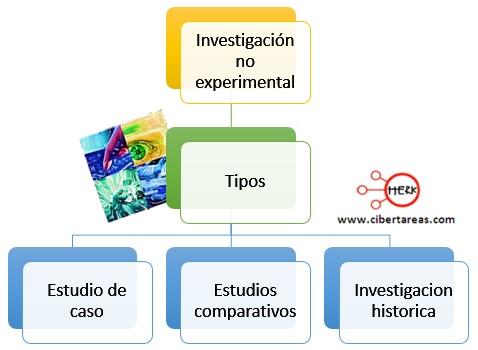 Investigación no experimental – Metodología de la Investigación 1