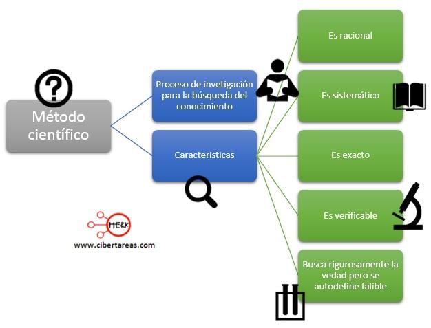 Método científico – Metodología de la Investigación 0