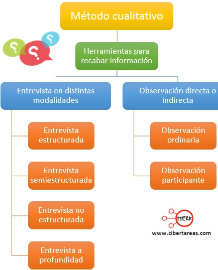 Métodos cualitativos – Metodología de la Investigación 1