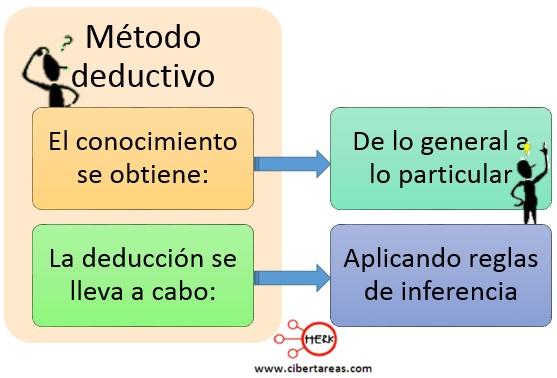 Método deductivo – Metodología de la Investigación 0