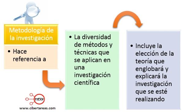 Metodología de la investigación – Metodología de la investigación 0