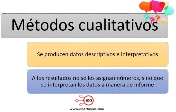 Métodos cualitativos – Metodología de la Investigación 0