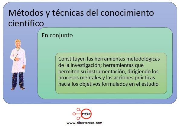 Métodos y técnicas del método científico – Metodología de la Investigación 2