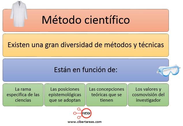 Métodos y técnicas del método científico – Metodología de la Investigación 0