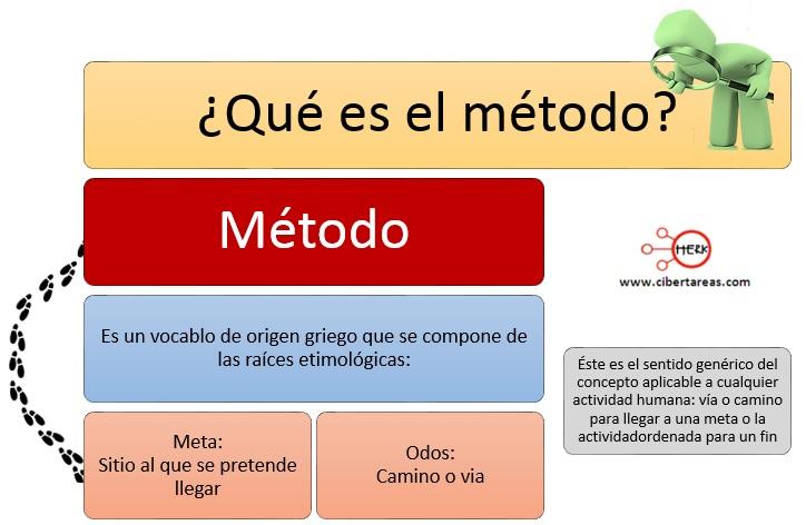 Método de investigación – Metodología de la Investigación 0