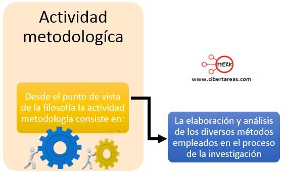 Definición y características de la metodología de la investigación – Metodología de la Investigación 0