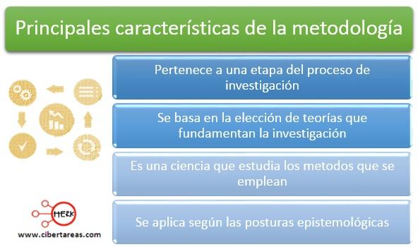 Definición y características de la metodología de la investigación – Metodología de la Investigación 2
