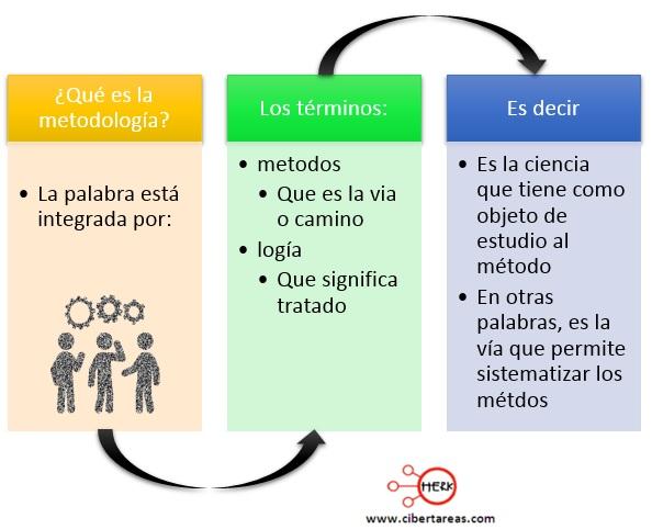 Definición y características de la metodología de la investigación – Metodología de la Investigación 1