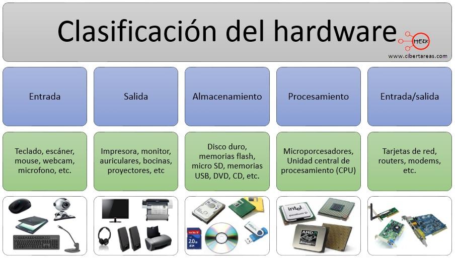 Componentes externos de un computadora submodulo 1 for Elementos de hardware