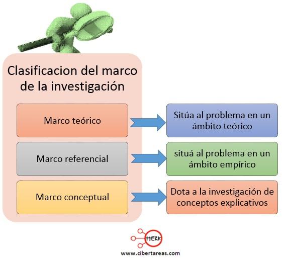 Marco de la investigación – Metodología de la Investigación 0