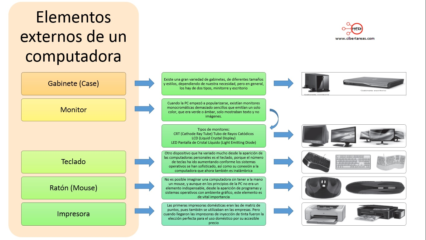 Componentes externos de un computadora – Submodulo 1 Operación del equipo de computo 0