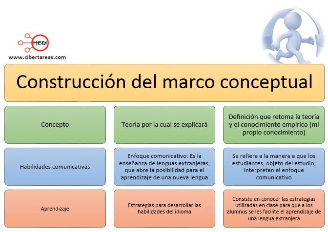 Marco conceptual – Metodología de la Investigación 1