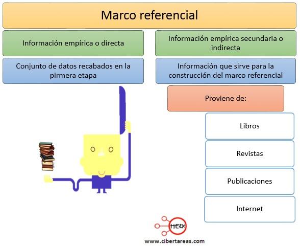 Marco referencial – Metodología de la Investigación 1
